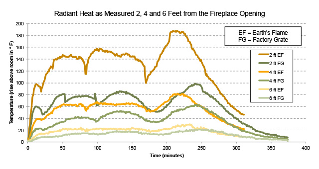 Radiant Heat Line Graph