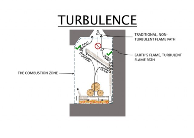 turbulence-diagram